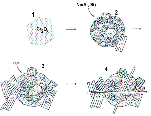 Schematic formation model of Maw Sit Sit (Kosmochlore Jade).